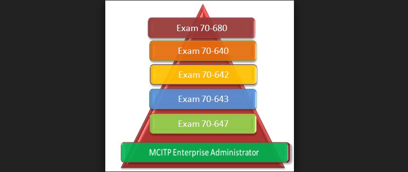 MCITP