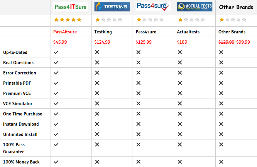 pass4itsure MS-900 Dumps